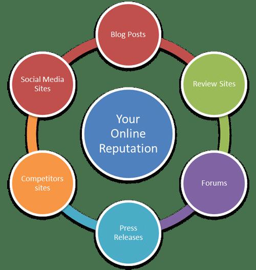 Онлайн репутация